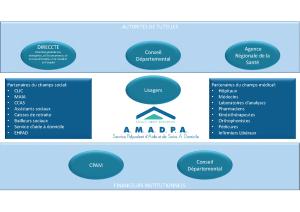 Partenaires AMADPA